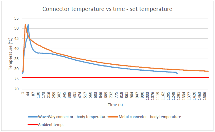 p17 comparisontemperature metal waveway min