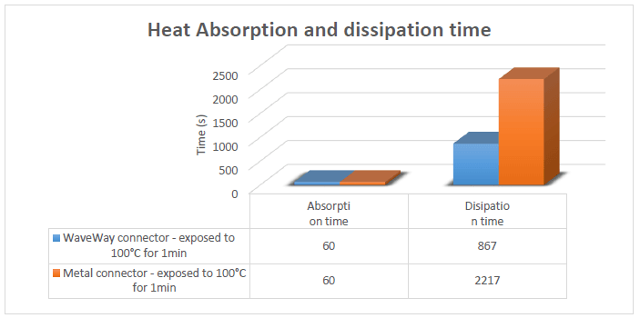 p18b temperature absorption dissipation min