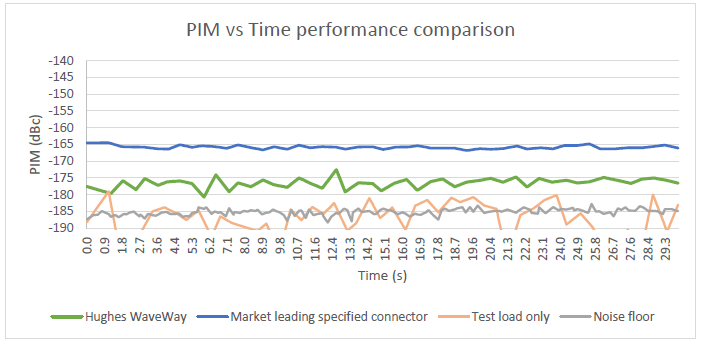 p21 comparison field terminable min